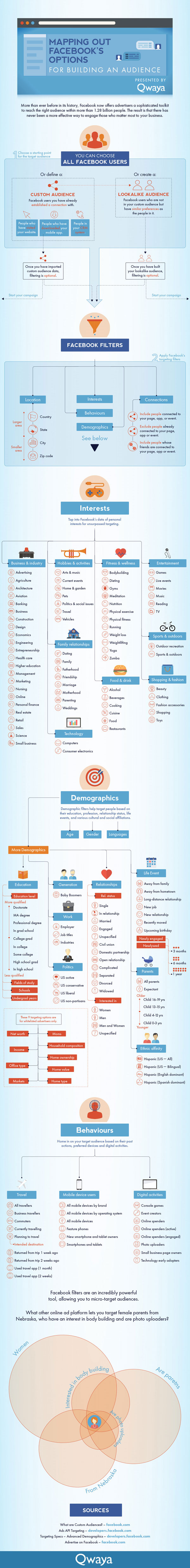 A Quick Rundown of Facebook Targeting Options [Infographic]